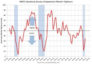 "NMHC: ""October Apartment Market Conditions Showed Some Rebound from COVID-19 Impacts"""