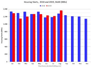 U.S. housing starts, building permits race to 12-year high
