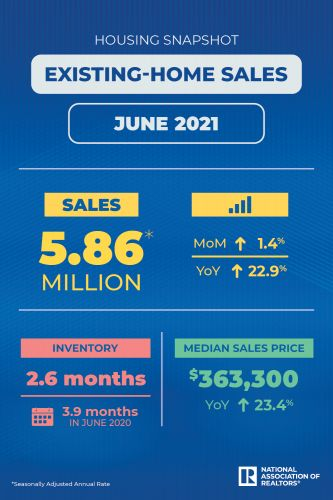 Existing-Home Sales Snap Back in June