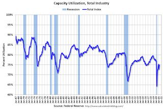 Industrial Production Increased 0.7 Percent in April