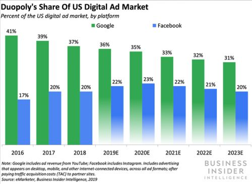 Google and Facebook will offer small businesses ad credits and grants