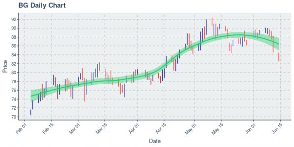 Bunge LTD : Price Now Near $83.89; Daily Chart Shows An Uptrend on 50 Day Basis