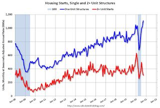 Housing Starts at 1.415 Million Annual Rate in September