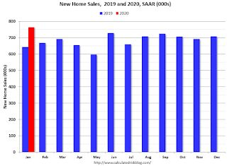 A few Comments on January New Home Sales