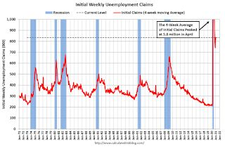 Weekly Initial Unemployment Claims increased to 965,000
