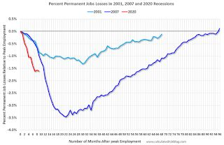 Comments on November Employment Report