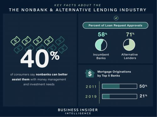A look at nonbank loans and the alternative lending industry business model in 2021