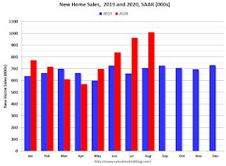 A few Comments on August New Home Sales
