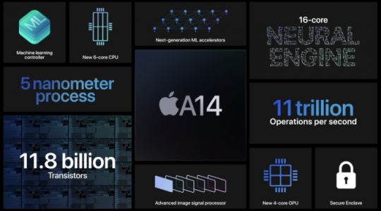 Apple unveils its super fast five nanometer A14 chip, shipping in the new iPad Air next month