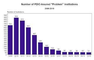 FDIC: Fewer Problem banks, Residential REO Declined in Q4