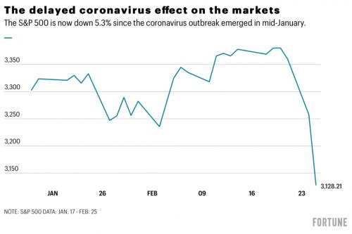 'This could be bad'-the latest coronavirus warnings send markets reeling