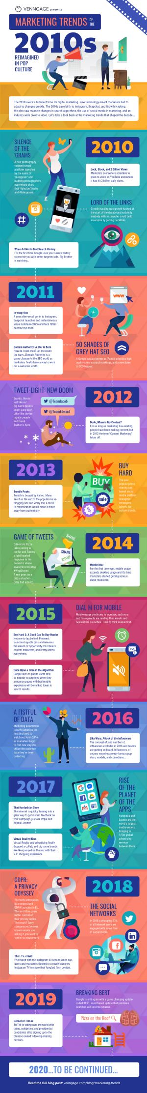Marketing Trends of the 2010s