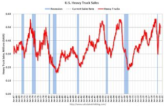 U.S. Heavy Truck Sales up Sharply Year-over-year in April