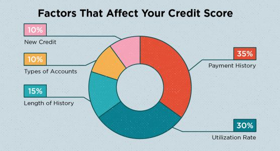 Why Do I Have So Many Different Credit Scores?