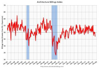 """AIA: """"Substantial Decline in Architecture Billings"""""""