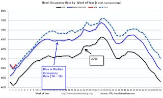 Hotels: Occupancy Rate Increases Year-over-year