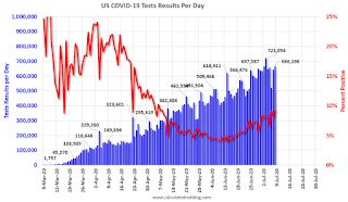 July 8 COVID-19 Test Results, Record Positive, Highest Percent Positive since Early May