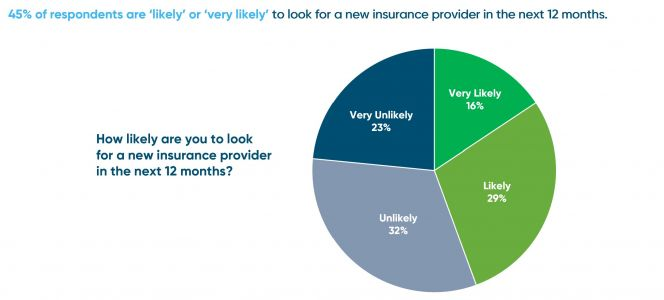 5 Tips to Reduce Policyholder Churn
