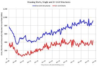 Housing Starts increase to 1.364 Million Annual Rate in August, Highest in 12 Years