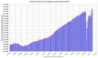 Personal Income Decreased 13.1% in April, Spending increased 2.4%