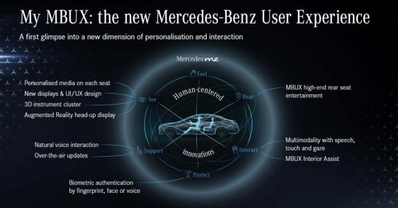 Mercedes opts for more screens and fewer buttons in the 2021 S-Class