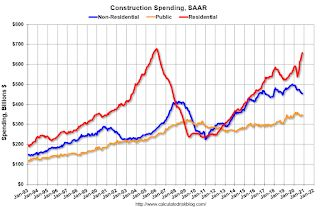 Construction Spending Increased 0.9% in November