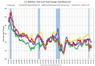Cleveland Fed: Key Measures Show Small Uptick in Inflation in March