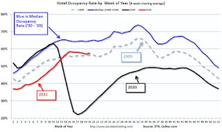 Hotels: Occupancy Rate Down 16% Compared to Same Week in 2019