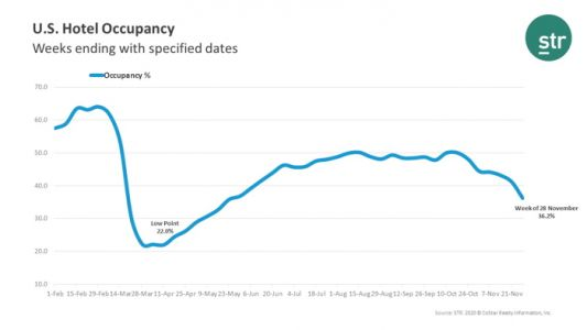 Week Ending November 28th U.S. Hotel Occupancy Fell to Its Lowest Level Since Late May