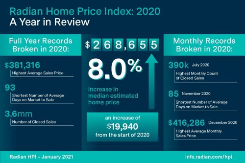 Radian: U.S. Housing Market 'Resilient' During Challenging Year