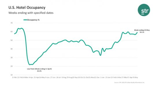 For the Week Ending May 15th U.S. Weekly Hotel Occupancy Reached Its Second-highest Level Since the Start of the Pandemic