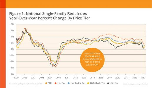 Rentals on the Rise: U.S. Single-Family Rent Price Growth Moves Toward Stabilization, CoreLogic Reports