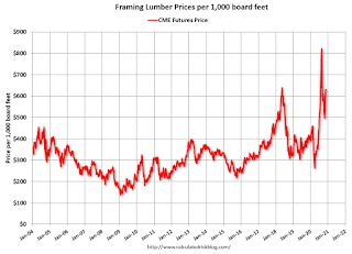 Update: Framing Lumber Prices Up 50% Year-over-year