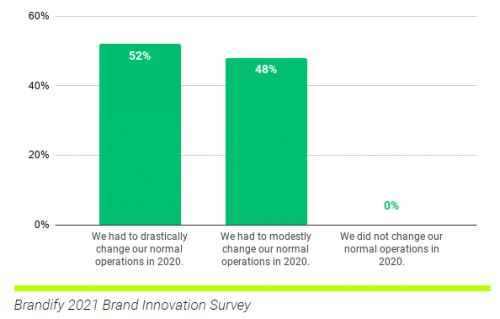 What Does the New Customer Experience Look Like Today?
