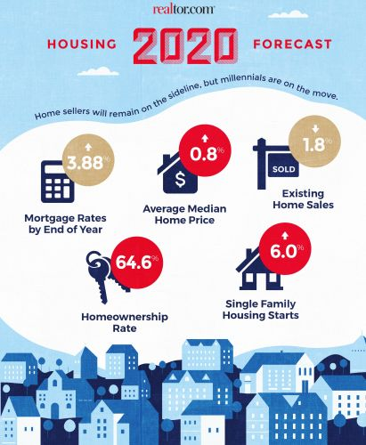 Coming in 2020: Home Prices Weaken, but Where?