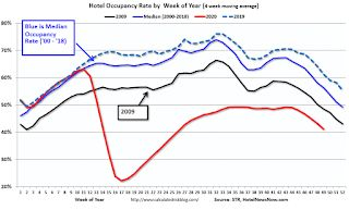 Hotels: Occupancy Rate Declined 28.5% Year-over-year