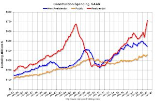 Construction Spending Increased 1.7% in January