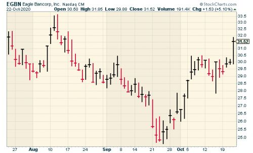 CWS Market Review - October 23, 2020