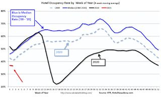 Hotels: Occupancy Rate Declined 28.3% Year-over-year