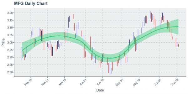 Mizuho Financial Group Inc : Price Now Near $2.98; Daily Chart Shows An Uptrend on 100 Day Basis