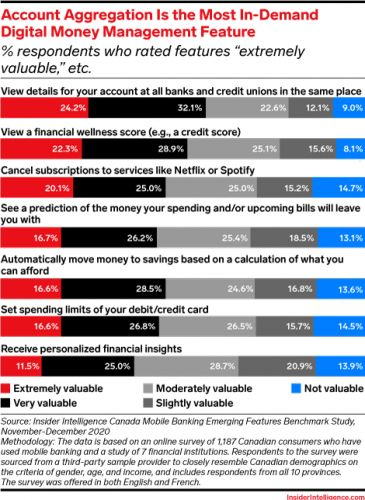 Four digital money management features banks should offer to help clients foster financial wellness