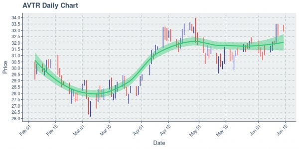 Avantor Inc : Price Now Near $33.12; Daily Chart Shows An Uptrend on 100 Day Basis