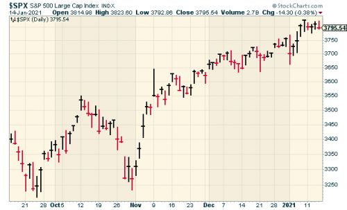CWS Market Review - January 15, 2021