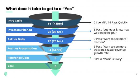 Founders seeking their first check need a fundraising sales funnel