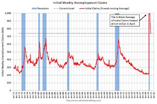 Weekly Initial Unemployment Claims decreased to 712,000