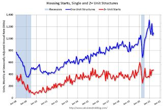 Housing Starts increased to 1.572 Million Annual Rate in May