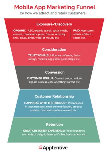 Mobile App Marketing Strategies for Every Stage of the Funnel