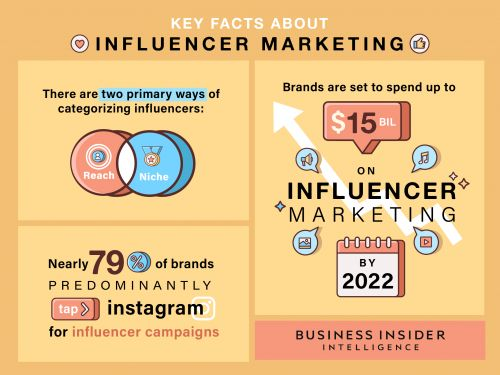 INFLUENCER MARKETING 2020: Why brands can't get enough of an $8 billion ecosystem driven by Kardashians, moms, and tweens