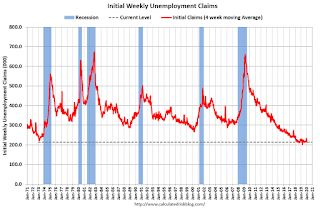 Weekly Initial Unemployment Claims Increase to 211,000