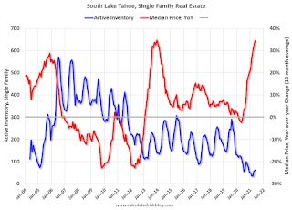 Second Home Market: South Lake Tahoe in May